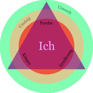 Körper, Psyche, Ernährung (Umfeld, Umwelt)